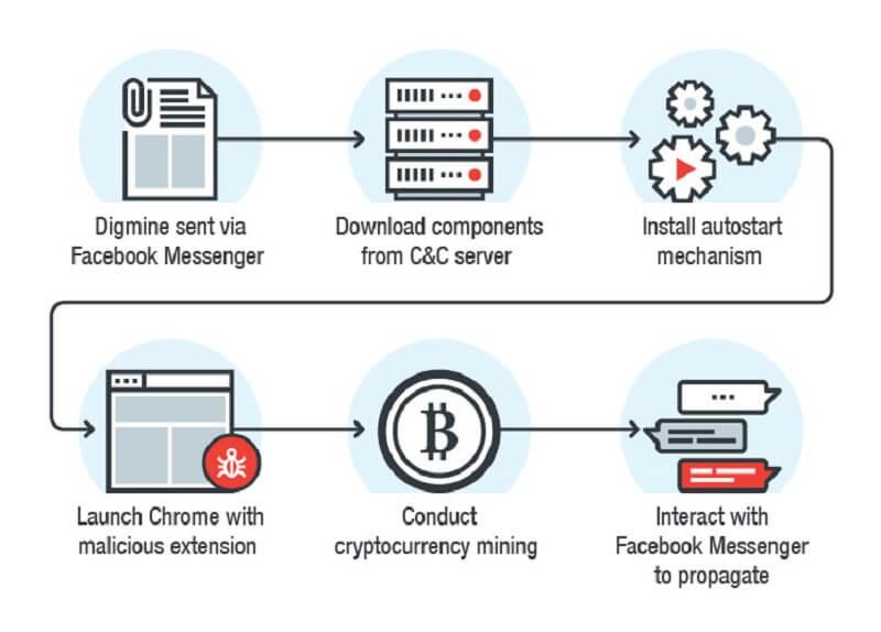 digmine, malware, facebook, bitcoin