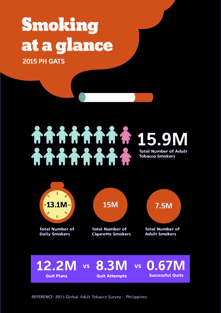 smoking statistics in the philippines infographics