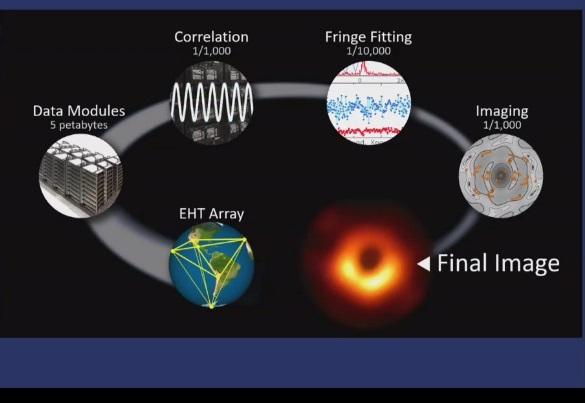 data, black holes