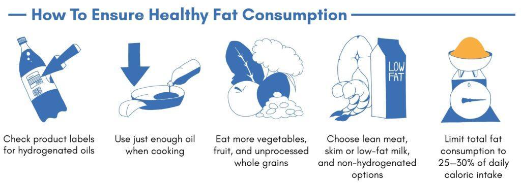 trans fat, trans fats, how to avoid trans fats